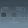 7 - Architecture microservices : vers une �volution d'un mod�le de d�veloppement