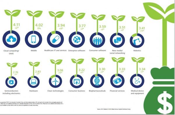 Un rapport Deloitte sur les investissements en capital risque montre quels secteurs informatiques sont privil�gi�s. Le cloud vient en 1er.
