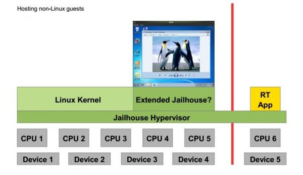 <span>Con�u pour une utilisation en temps r�el, Jailhouse est un hyperviseur ouvert et l�ger, positionn� en compl�ment de Xen et KVM plus qu'en concurrent.</span>