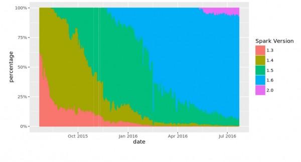 Alors que Spark 2.0 vient d'arriver, c'est toujours la version 1.6 du framework alternatif pour Hadoop qui est la plus utilis�e pour le data mining.