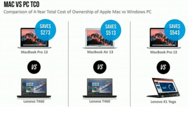 IBM a indiqu� �conomiser 543 dollars par poste de travail en utilisant des Mac plut�t que des PC.