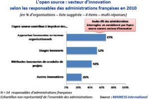 L'open-source perçu comme vecteur d'innovation dans le secteur public