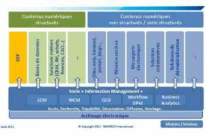 Les ERP secoués par le cloud et les réseaux sociaux