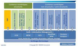 Etude Markess : conjuguer collaboration, dématérialisation et mobilité, le nouveau défi des PGI