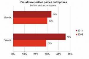 Etude PWC: la fraude progresse mais sa détection aussi