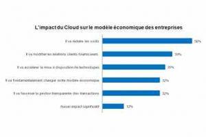 Les entreprises partent de plus en plus dans les nuages