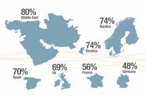France et Allemagne en queue de l'adoption du BYOD