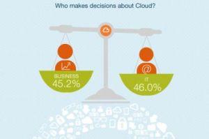 Le cloud se généralise au détriment de la DSI