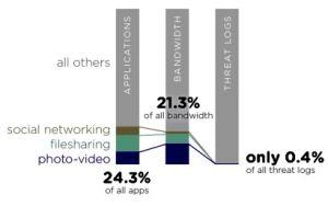 Sécurité: les applications métiers plus dangereuses que les réseaux sociaux