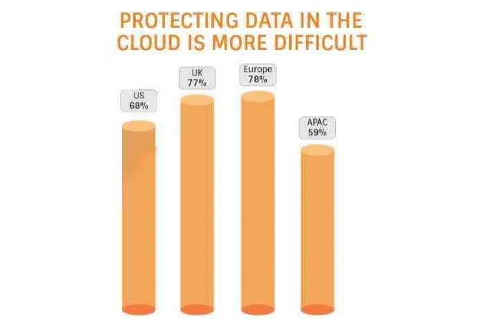 Le cloud, gageure de la sécurité