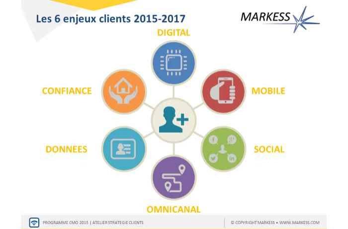 Etude Markess: six enjeux pour la révolution numérique des relations clients