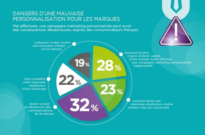 E-Commerce: réticences des Français à cause de leurs données personnelles