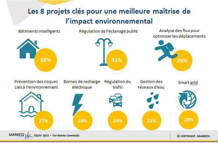 Collectivités locales: le numérique au secours de l'environnement