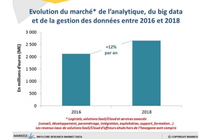 Big Data et Analytique : un marché de 1,9 milliard d'euros en France