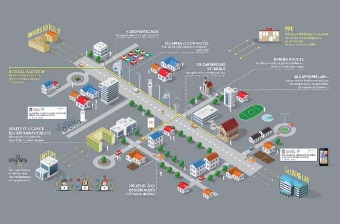 Dijon va devenir une Smart City