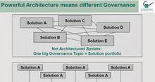 10 recommandations pour la gouvernance de l'Architecture d'Entreprise