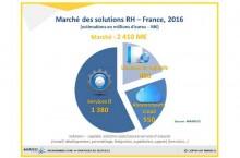 Le marché des solutions SIRH estimé à 2,4 milliards d'euros en 2016