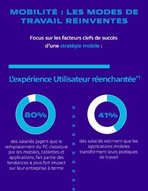 Infographie - Mobilit� : les modes de travail r�invent�s