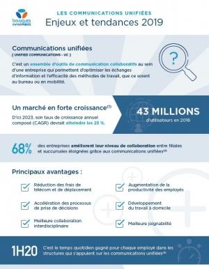 Infographie - Les communications unifiées : enjeux et tendances 2019