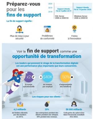 La fin de support Windows Server 2008 et 2008 R2, une opportunité de transformation avec Windows Server 2019