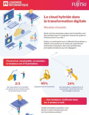 Le cloud hybride dans la transformation digitale