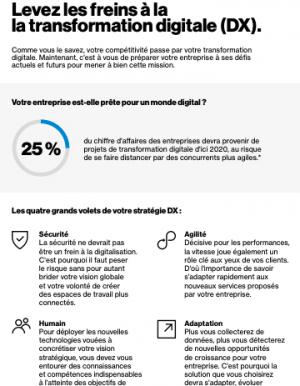 Infographie : La checklist pour accompagner votre transformation digitale