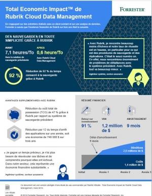 Infographie : 10 chiffres clés sur l'impact économique de Rubrik Cloud Data Management