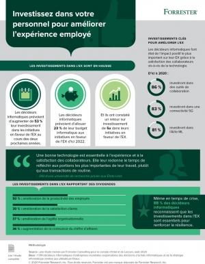Infographie : la technologie au servie de l'exp�rience employ� et de l'activit�