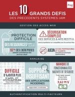 Infographie : Les 10 grands défis des précédents systèmes IAM