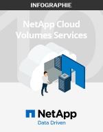 10 bonnes raisons d'utiliser NetApp Cloud Volumes Service