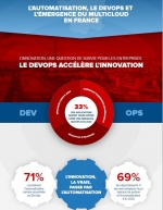 Infographie : L'automatisation, le DevOps et l'émergence du multicloud en France
