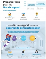 La fin de support Windows Server 2008 et 2008 R2, une opportunité de transformation avec Windows Server 2019