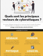Quels sont les principaux vecteurs de cyberattaques ?