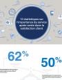 Infographie : 10 chiffres révélateurs de l'importance du service après-vente dans la satisfaction client