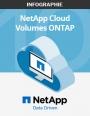 10 bonnes raisons de choisir NetApp Cloud Volumes ONTAP