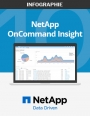 10 bonnes raisons d'adopter NetApp OnCommand Insight