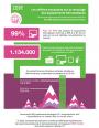 Recyclage des équipements informatiques : les chiffres marquants en infographie