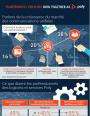 Communications unifiées : tendances marché et principaux cas d'utilisation