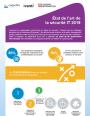 Infographie : état de l'art de la sécurité IT 2019