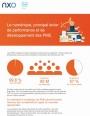 Le numérique, principal levier de performance et de développement des PME