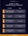 Infographie : SD-WAN vs MPLS
