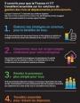 5 conseils pour que la Finance et l'IT travaillent ensemble