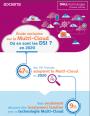 Etude exclusive sur le multi-cloud : où en sont les DSI en 2020?