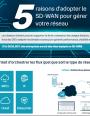 5 raisons d'adopter le SDWAN pour gérer votre réseau