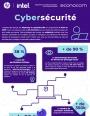 Les enjeux de la cybersécurité en 6 chiffres