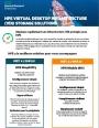 Déployez rapidement une infrastructure VDI protégée