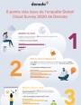 Les 6 chiffres pour comprendre le Cloud en 2020