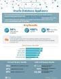 Infographie : Les avantages de la solution Oracle Database Appliance
