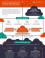 Intégrer les enjeux d'une architecture multi-cloud