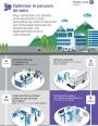 Infographie : 10 façons d'optimiser le parcours de soins